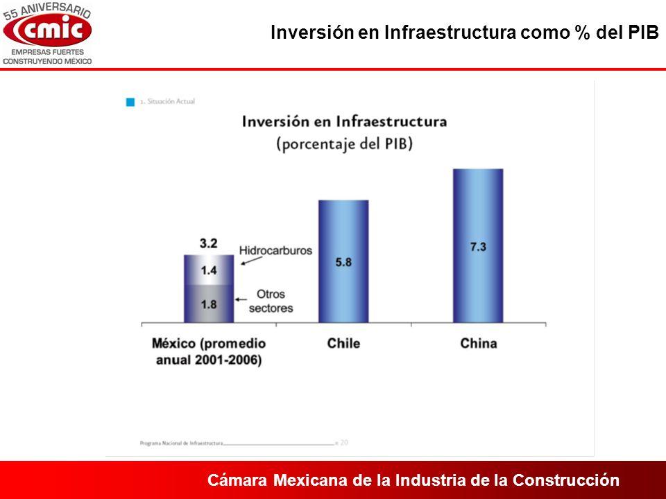 Cámara Mexicana de la Industria de la Construcción Inversión en Infraestructura como % del PIB
