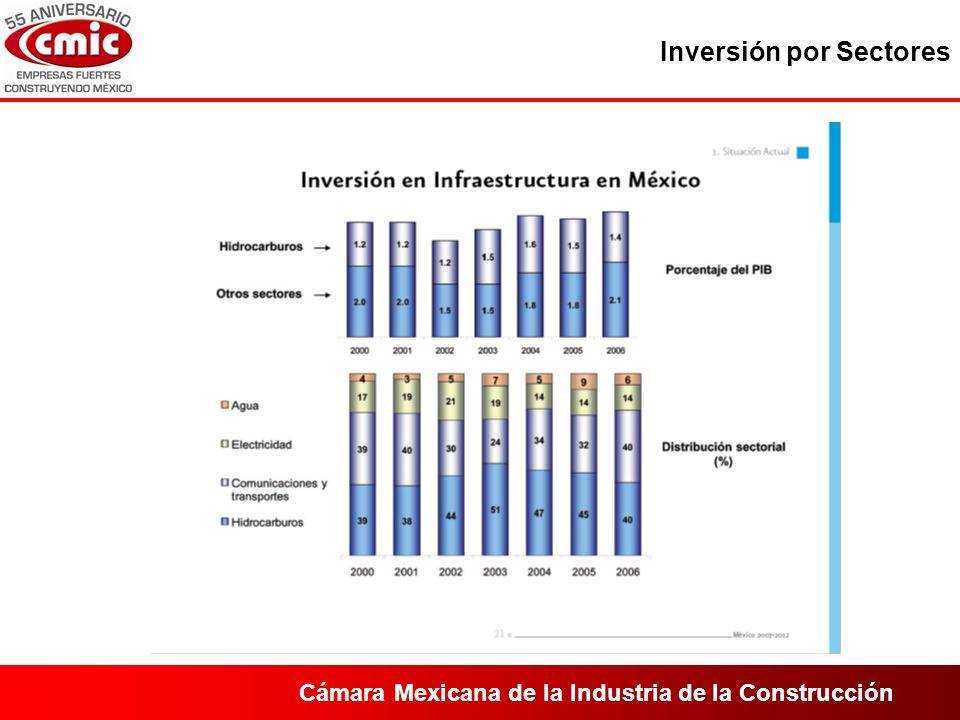 Cámara Mexicana de la Industria de la Construcción Inversión por Sectores