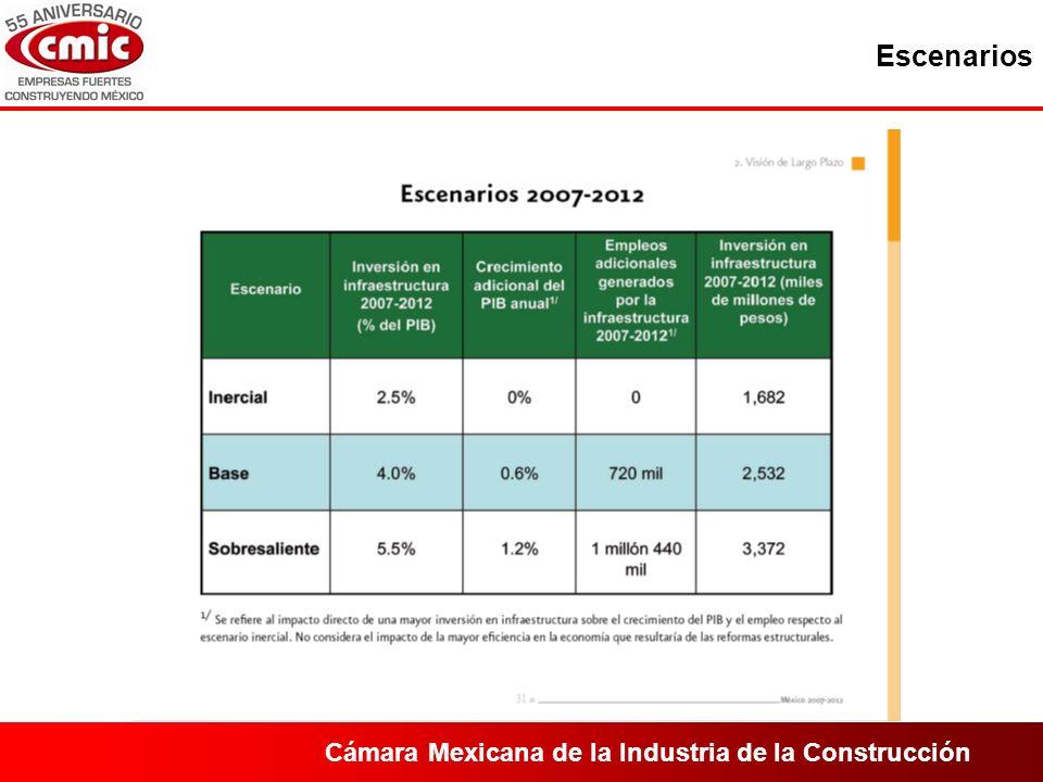 Cámara Mexicana de la Industria de la Construcción Escenarios
