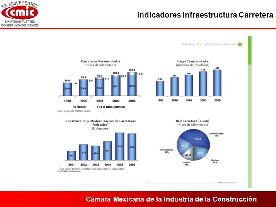 Cámara Mexicana de la Industria de la Construcción Indicadores Infraestructura Carretera