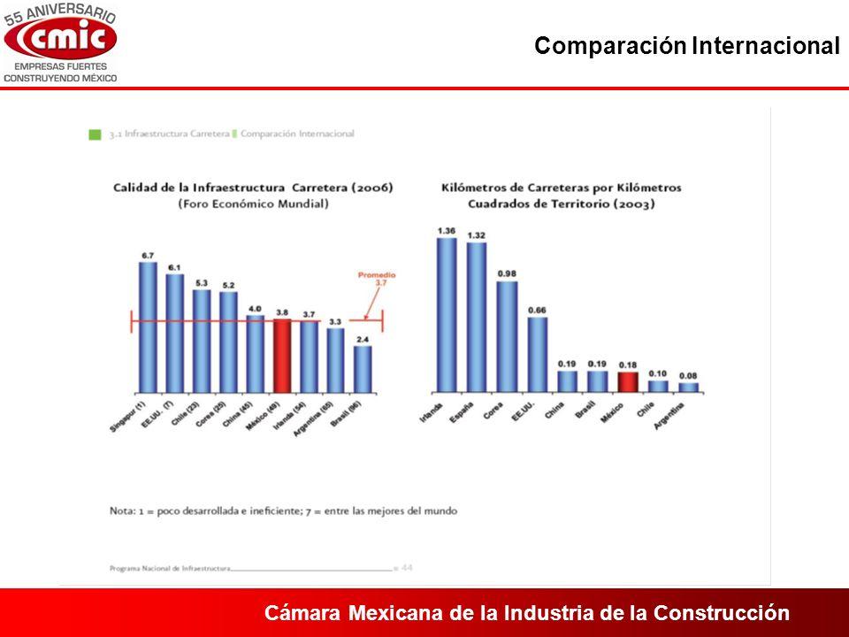 Cámara Mexicana de la Industria de la Construcción Comparación Internacional