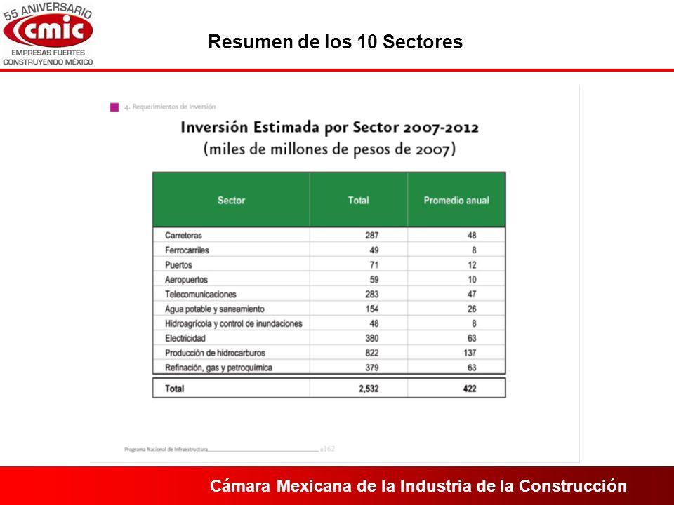 Cámara Mexicana de la Industria de la Construcción Resumen de los 10 Sectores