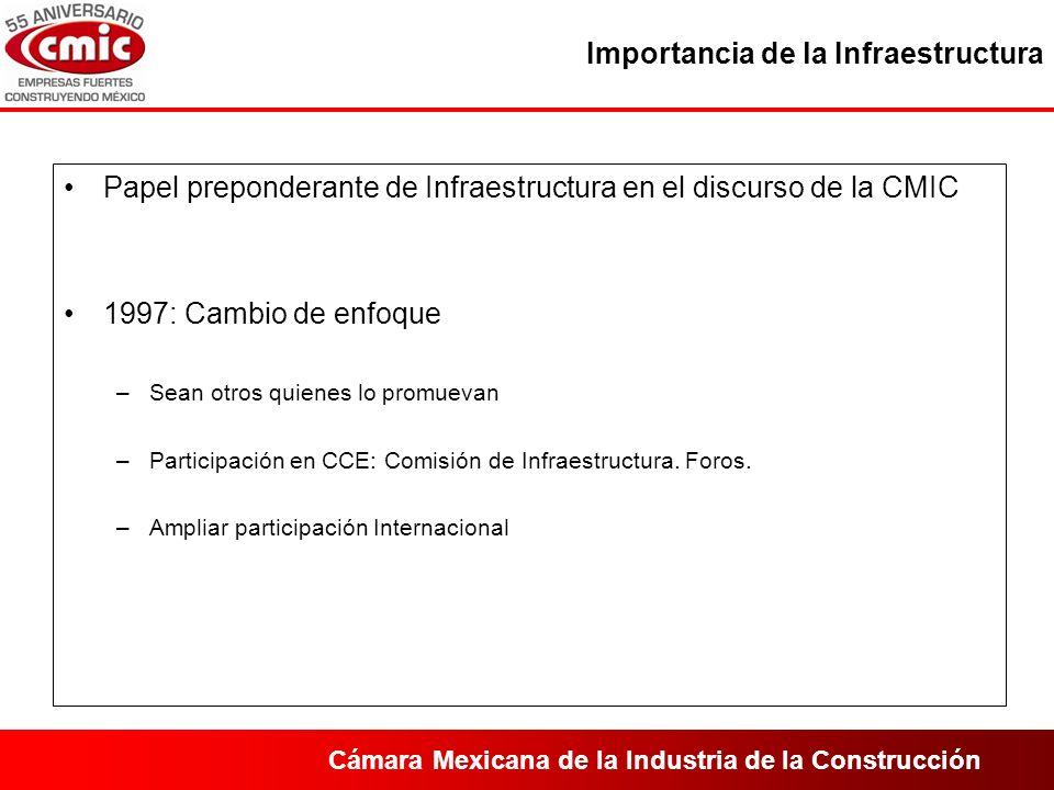 Cámara Mexicana de la Industria de la Construcción Importancia de la Infraestructura Papel preponderante de Infraestructura en el discurso de la CMIC 1997: Cambio de enfoque –Sean otros quienes lo promuevan –Participación en CCE: Comisión de Infraestructura.
