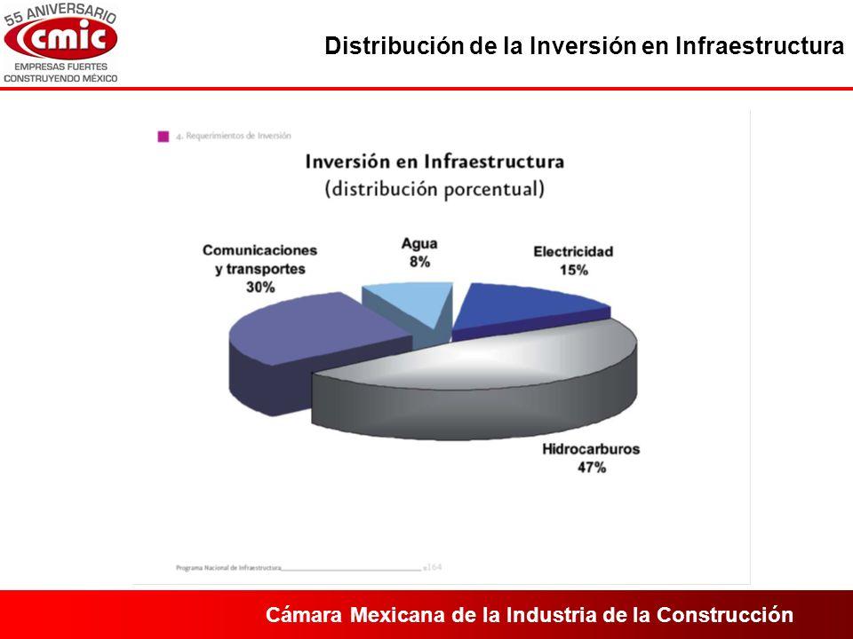 Cámara Mexicana de la Industria de la Construcción Distribución de la Inversión en Infraestructura