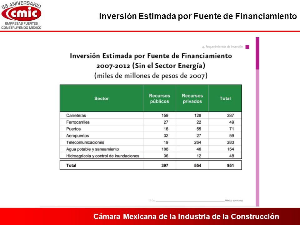 Cámara Mexicana de la Industria de la Construcción Inversión Estimada por Fuente de Financiamiento