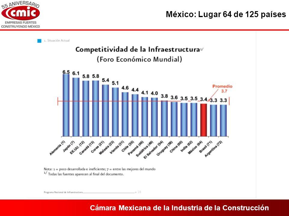 Cámara Mexicana de la Industria de la Construcción México: Lugar 64 de 125 países