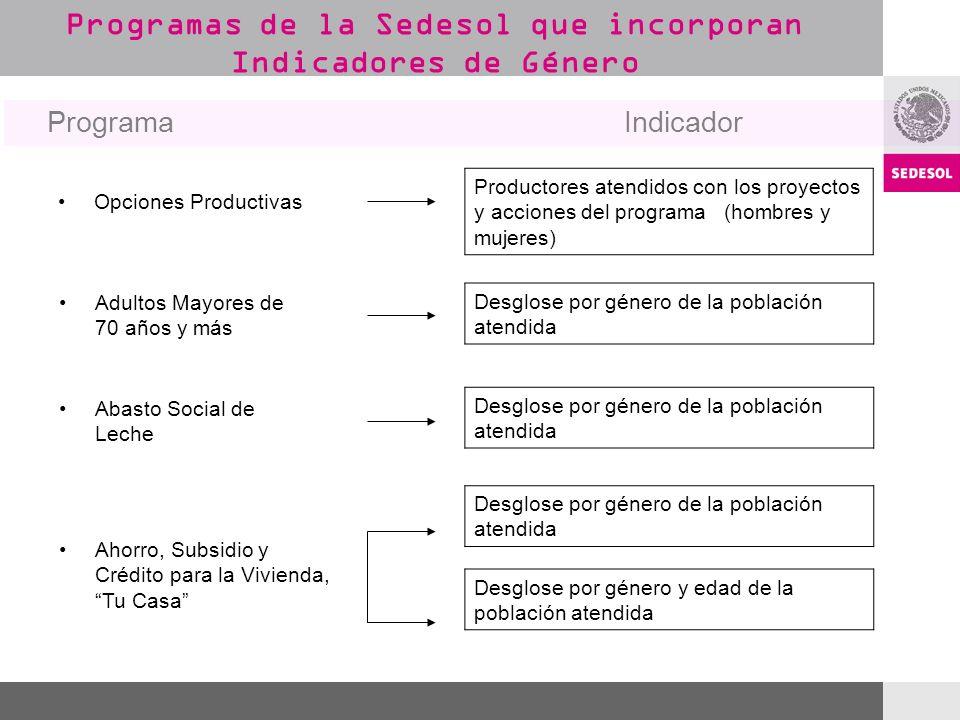 Programas de la Sedesol que incorporan Indicadores de Género Opciones Productivas Productores atendidos con los proyectos y acciones del programa (hom