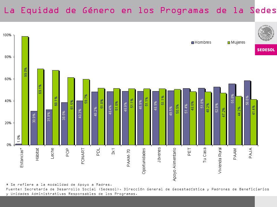 La Equidad de Género en los Programas de la Sedesol * Se refiere a la modalidad de Apoyo a Madres. Fuente: Secretaría de Desarrollo Social (Sedesol),