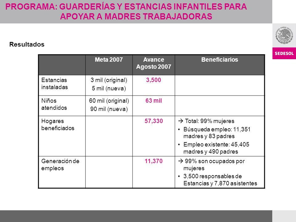 PROGRAMA: GUARDERÍAS Y ESTANCIAS INFANTILES PARA APOYAR A MADRES TRABAJADORAS Resultados Meta 2007Avance Agosto 2007 Beneficiarios Estancias instaladas 3 mil (original) 5 mil (nueva) 3,500 Niños atendidos 60 mil (original) 90 mil (nueva) 63 mil Hogares beneficiados 57,330 Total: 99% mujeres Búsqueda empleo: 11,351 madres y 83 padres Empleo existente: 45,405 madres y 490 padres Generación de empleos 11,370 99% son ocupados por mujeres 3,500 responsables de Estancias y 7,870 asistentes