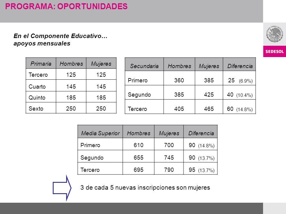 PROGRAMA: OPORTUNIDADES En el Componente Educativo… apoyos mensuales PrimariaHombresMujeres Tercero125 Cuarto145 Quinto185 Sexto250 SecundariaHombresMujeres Diferencia Primero36038525 (6.9%) Segundo38542540 (10.4%) Tercero40546560 (14.8%) Media SuperiorHombresMujeres Diferencia Primero61070090 (14.8%) Segundo65574590 (13.7%) Tercero69579095 (13.7%) 3 de cada 5 nuevas inscripciones son mujeres