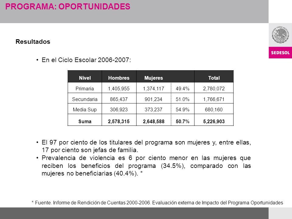 PROGRAMA: OPORTUNIDADES Resultados En el Ciclo Escolar 2006-2007: NivelHombresMujeresTotal Primaria1,405,9551,374,11749.4%2,780,072 Secundaria865,4379