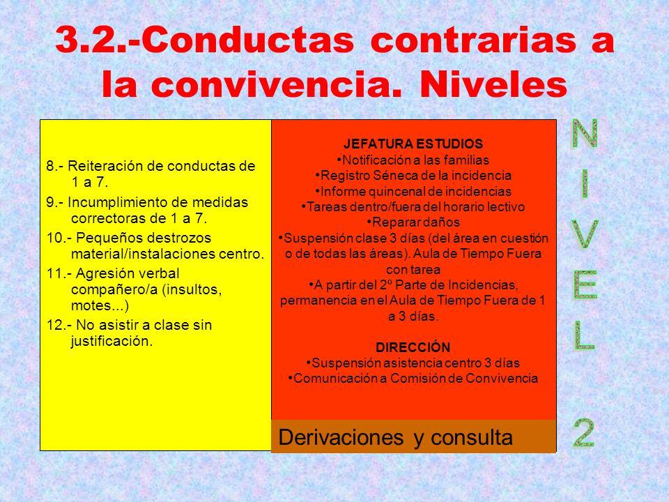 3.2.-Conductas contrarias a la convivencia. Niveles 8.- Reiteración de conductas de 1 a 7. 9.- Incumplimiento de medidas correctoras de 1 a 7. 10.- Pe