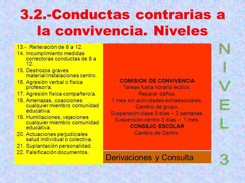 3.2.-Conductas contrarias a la convivencia. Niveles 13.- Reiteración de 8 a 12. 14. Incumplimiento medidas correctoras conductas de 8 a 12. 15. Destro