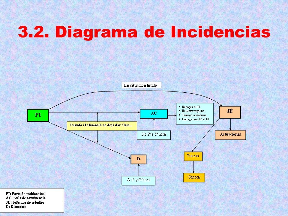 3.2. Diagrama de Incidencias