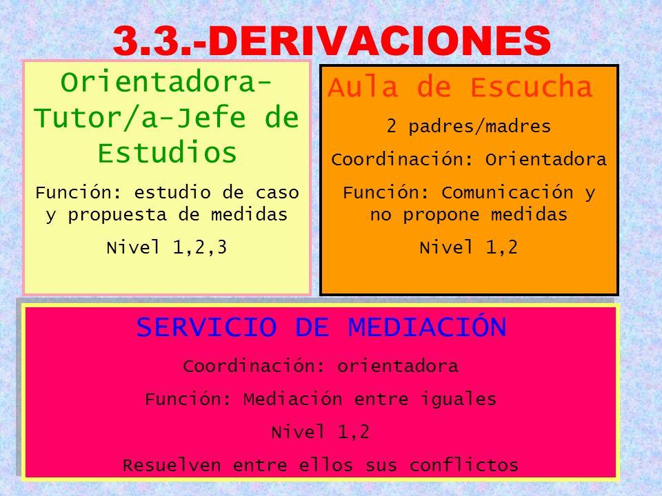 3.3.-DERIVACIONES Orientadora- Tutor/a-Jefe de Estudios Función: estudio de caso y propuesta de medidas Nivel 1,2,3 Aula de Escucha 2 padres/madres Co