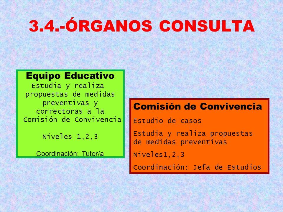 3.4.-ÓRGANOS CONSULTA Equipo Educativo Estudia y realiza propuestas de medidas preventivas y correctoras a la Comisión de Convivencia Niveles 1,2,3 Co