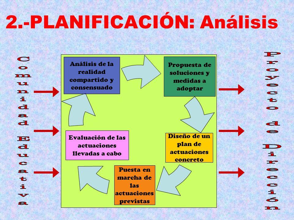 2.-PLANIFICACIÓN: Análisis Propuesta de soluciones y medidas a adoptar Diseño de un plan de actuaciones concreto Puesta en marcha de las actuaciones p