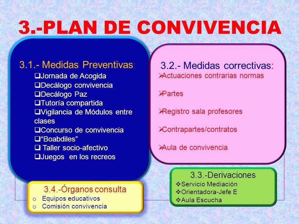3.-PLAN DE CONVIVENCIA 3.1.- Medidas Preventivas : Jornada de Acogida Decálogo convivencia Decálogo Paz Tutoría compartida Vigilancia de Módulos entre