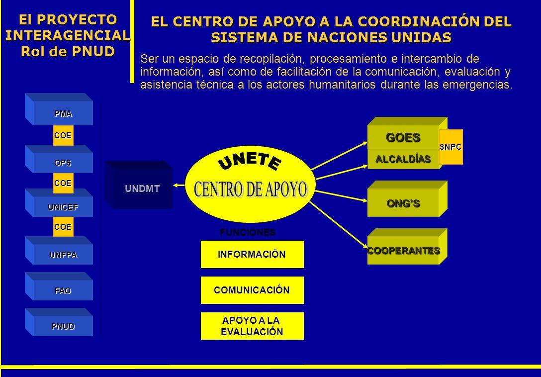 EL CENTRO DE APOYO A LA COORDINACIÓN DEL SISTEMA DE NACIONES UNIDAS El PROYECTO INTERAGENCIAL Rol de PNUD Ser un espacio de recopilación, procesamient