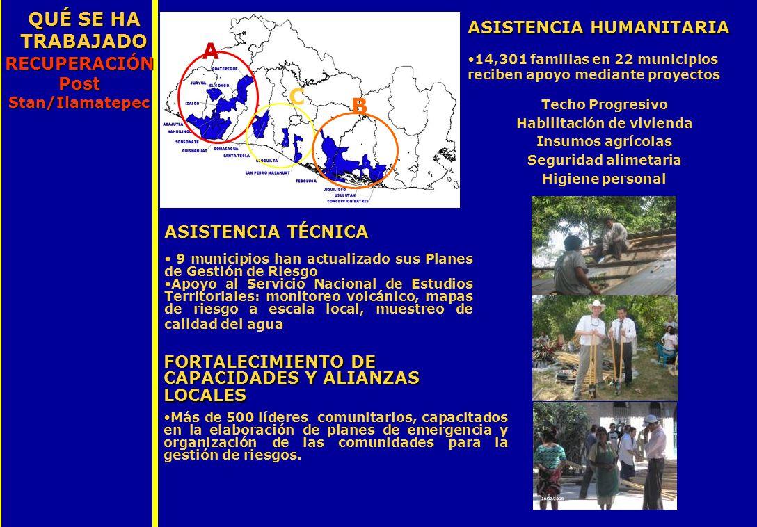 A B C ASISTENCIA HUMANITARIA 14,301 familias en 22 municipios reciben apoyo mediante proyectos Techo Progresivo Habilitación de vivienda Insumos agríc
