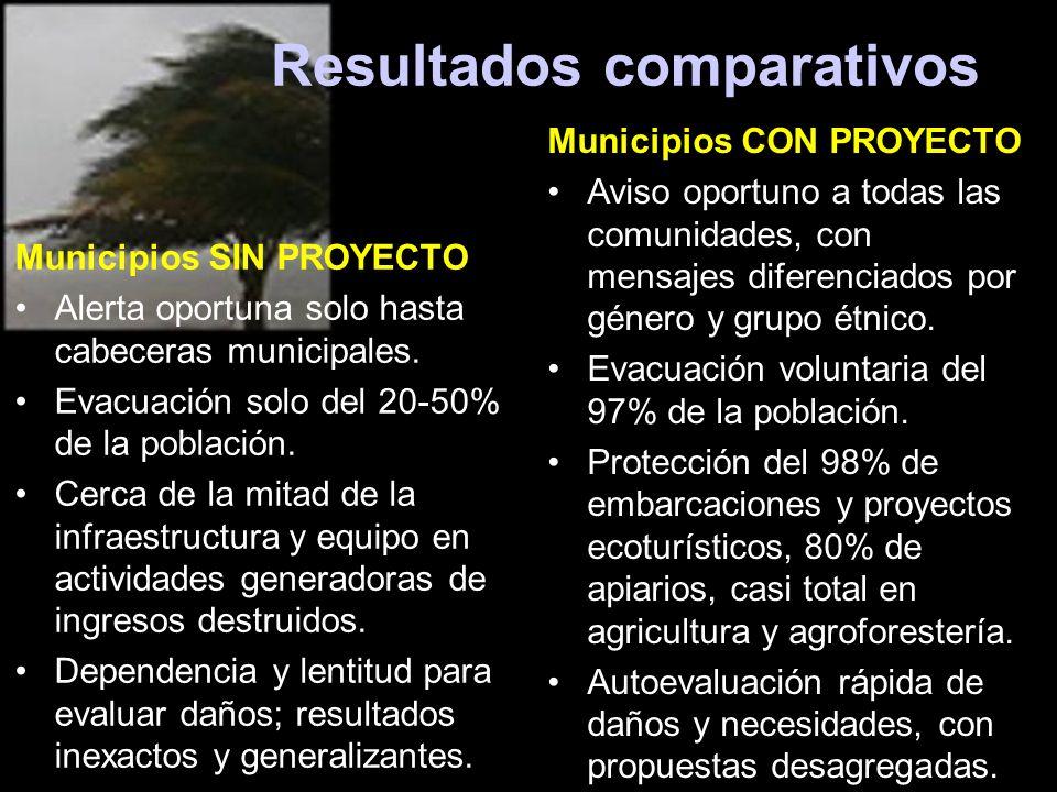Resultados comparativos Municipios SIN PROYECTO Alerta oportuna solo hasta cabeceras municipales. Evacuación solo del 20-50% de la población. Cerca de