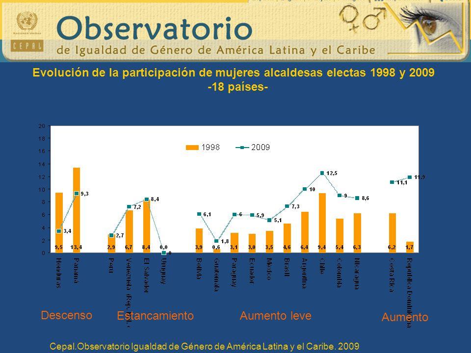 Evolución de la participación de mujeres alcaldesas electas 1998 y 2009 -18 países- Descenso EstancamientoAumento leve Aumento Cepal.Observatorio Igualdad de Género de América Latina y el Caribe.