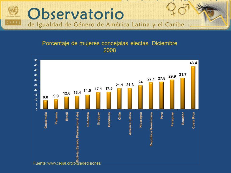 Porcentaje de mujeres concejalas electas. Diciembre 2008 Fuente: www.cepal.org/oig/adecisiones/