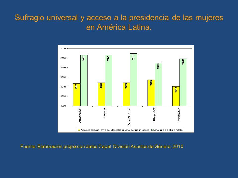 Sufragio universal y acceso a la presidencia de las mujeres en América Latina. Fuente: Elaboración propia con datos Cepal. División Asuntos de Género,