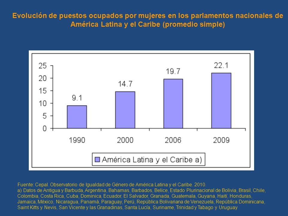 Evolución de puestos ocupados por mujeres en los parlamentos nacionales de América Latina y el Caribe (promedio simple) Fuente: Cepal.