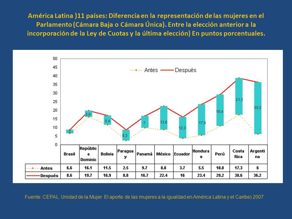 América Latina )11 países: Diferencia en la representación de las mujeres en el Parlamento (Cámara Baja o Cámara Única). Entre la elección anterior a