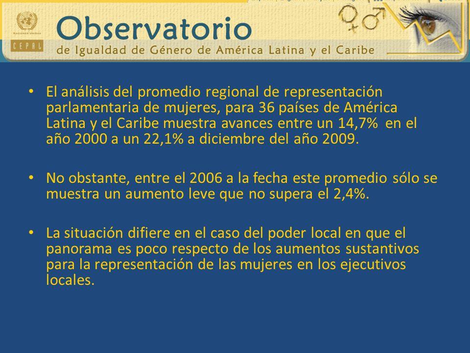 El análisis del promedio regional de representación parlamentaria de mujeres, para 36 países de América Latina y el Caribe muestra avances entre un 14,7% en el año 2000 a un 22,1% a diciembre del año 2009.