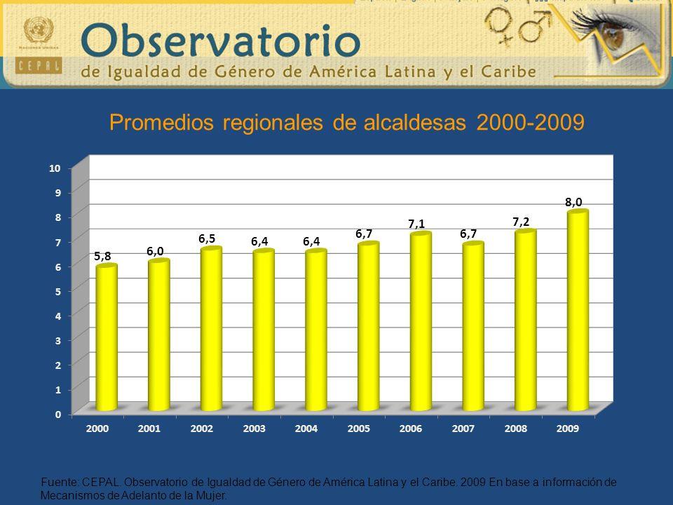 Fuente: CEPAL. Observatorio de Igualdad de Género de América Latina y el Caribe. 2009 En base a información de Mecanismos de Adelanto de la Mujer. Pro