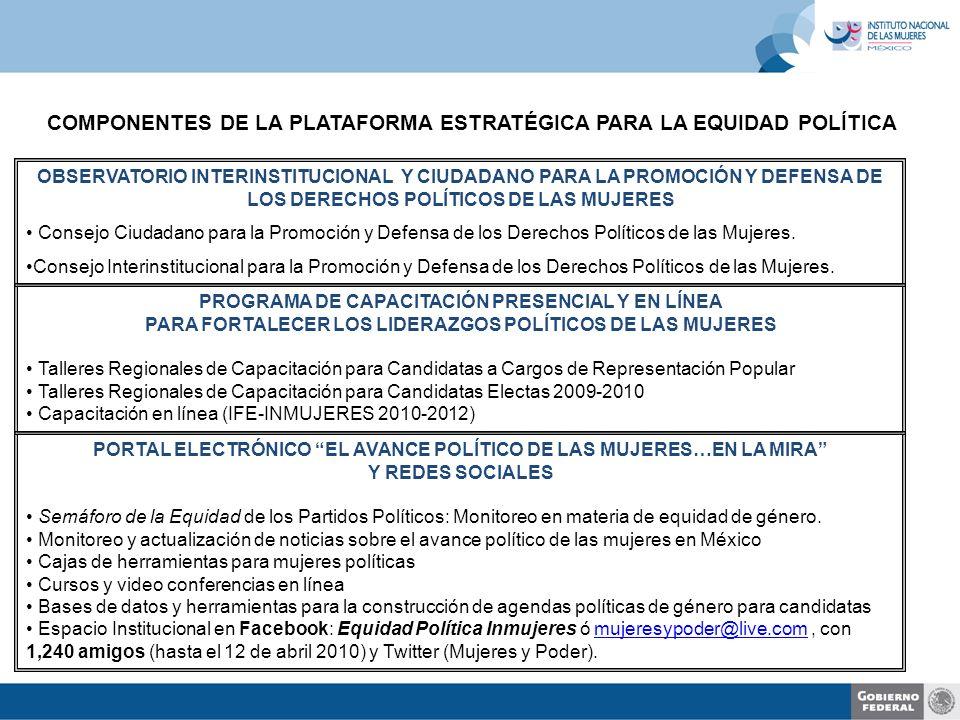 COMPONENTES DE LA PLATAFORMA ESTRATÉGICA PARA LA EQUIDAD POLÍTICA OBSERVATORIO INTERINSTITUCIONAL Y CIUDADANO PARA LA PROMOCIÓN Y DEFENSA DE LOS DERECHOS POLÍTICOS DE LAS MUJERES Consejo Ciudadano para la Promoción y Defensa de los Derechos Políticos de las Mujeres.
