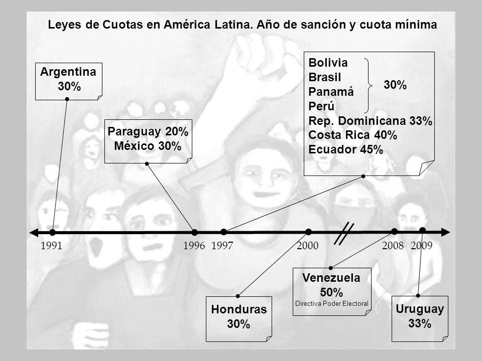 Argentina 30% Leyes de Cuotas en América Latina. Año de sanción y cuota mínima 199619971991200020082009 Paraguay 20% México 30% Bolivia Brasil Panamá