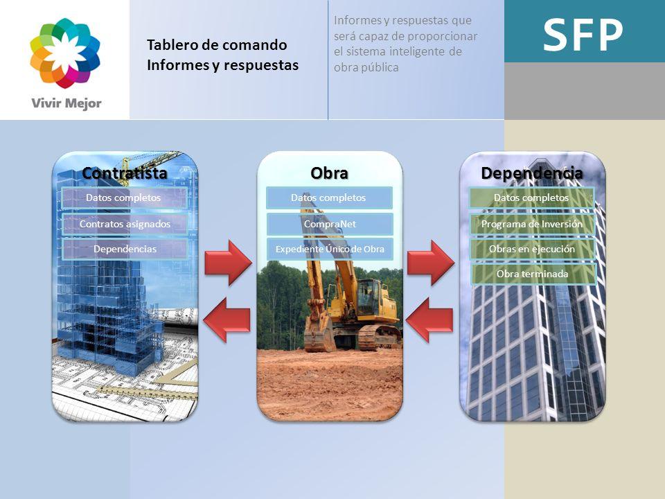 SFP Tablero de comando Informes y respuestas Informes y respuestas que será capaz de proporcionar el sistema inteligente de obra pública ContratistaCo