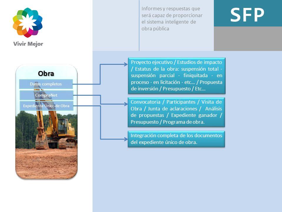 ObraObra Datos completos CompraNet Expediente Único de Obra Informes y respuestas que será capaz de proporcionar el sistema inteligente de obra públic