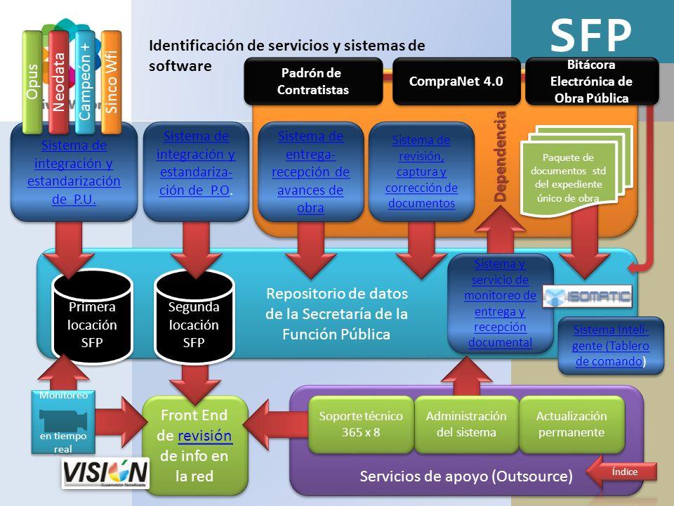 SFP Dependencia Identificación de servicios y sistemas de software Repositorio de datos de la Secretaría de la Función Pública Repositorio de datos de