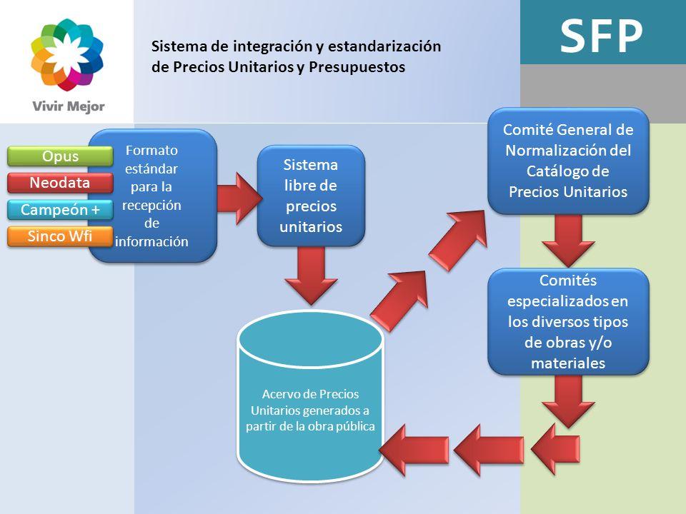 SFP Sistema de integración y estandarización de Precios Unitarios y Presupuestos Sistema libre de precios unitarios Formato estándar para la recepción