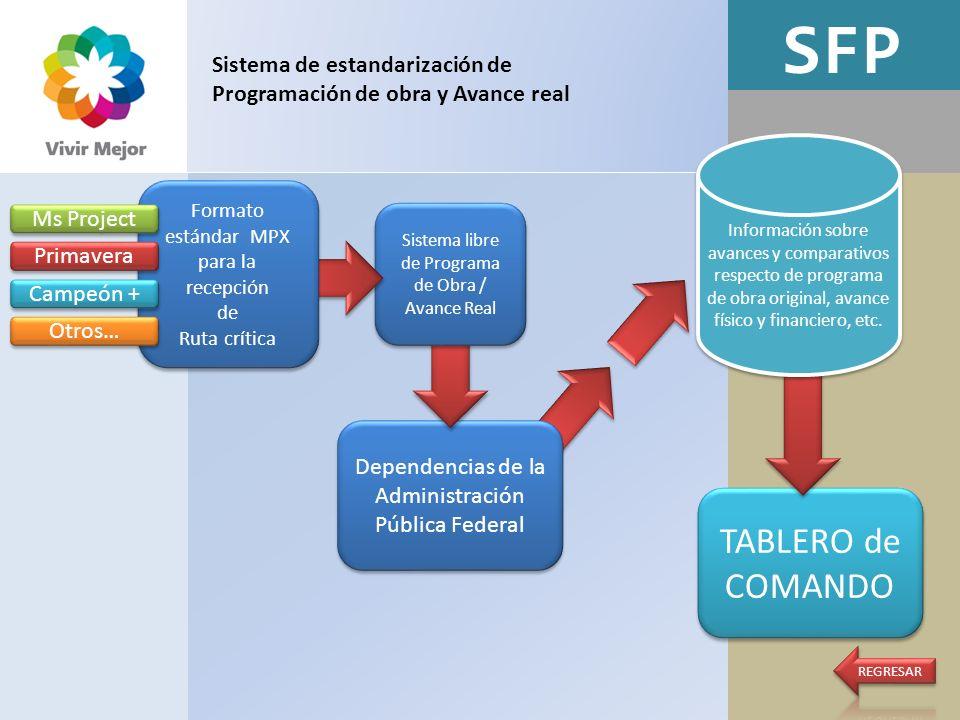 SFP TABLERO de COMANDO Dependencias de la Administración Pública Federal Sistema de estandarización de Programación de obra y Avance real Sistema libr