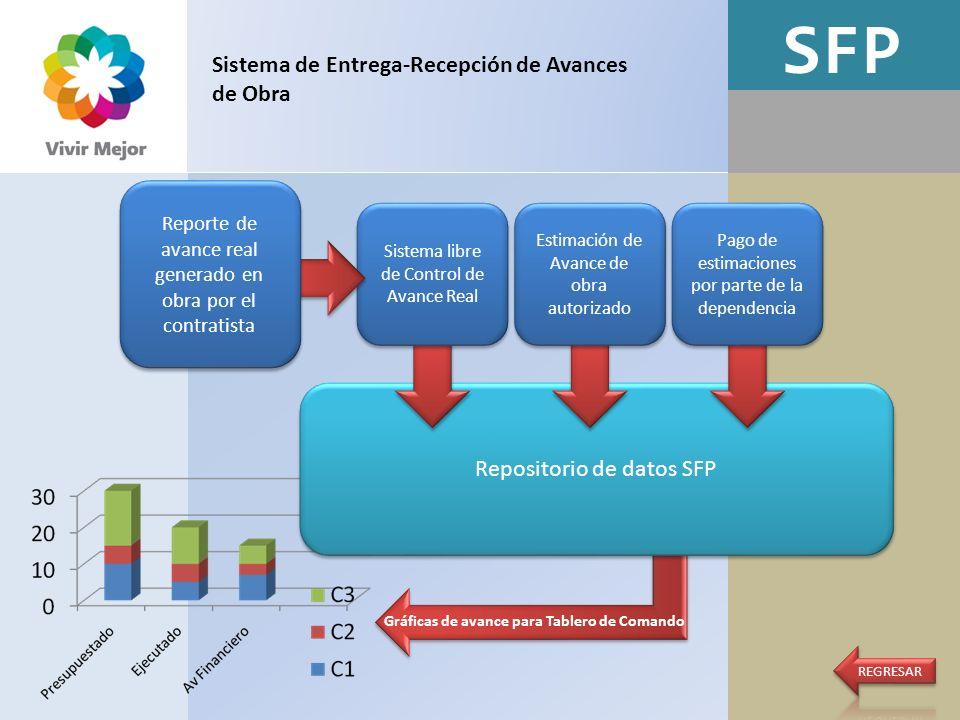 SFP Gráficas de avance para Tablero de Comando Repositorio de datos SFP Sistema de Entrega-Recepción de Avances de Obra Sistema libre de Control de Av