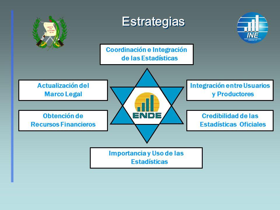 Estrategias Coordinación e Integración de las Estadísticas Integración entre Usuarios y Productores Actualización del Marco Legal Credibilidad de las