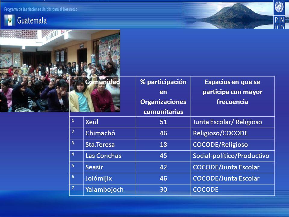Comunidad % participación en Organizaciones comunitarias Espacios en que se participa con mayor frecuencia 1 Xeúl51Junta Escolar/ Religioso 2 Chimachó