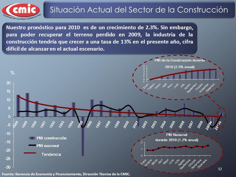 12 Nuestro pronóstico para 2010 es de un crecimiento de 2.3%. Sin embargo, para poder recuperar el terreno perdido en 2009, la industria de la constru