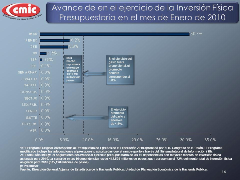 14 Avance de en el ejercicio de la Inversión Física Presupuestaria en el mes de Enero de 2010 1/ El Programa Original corresponde al Presupuesto de Eg