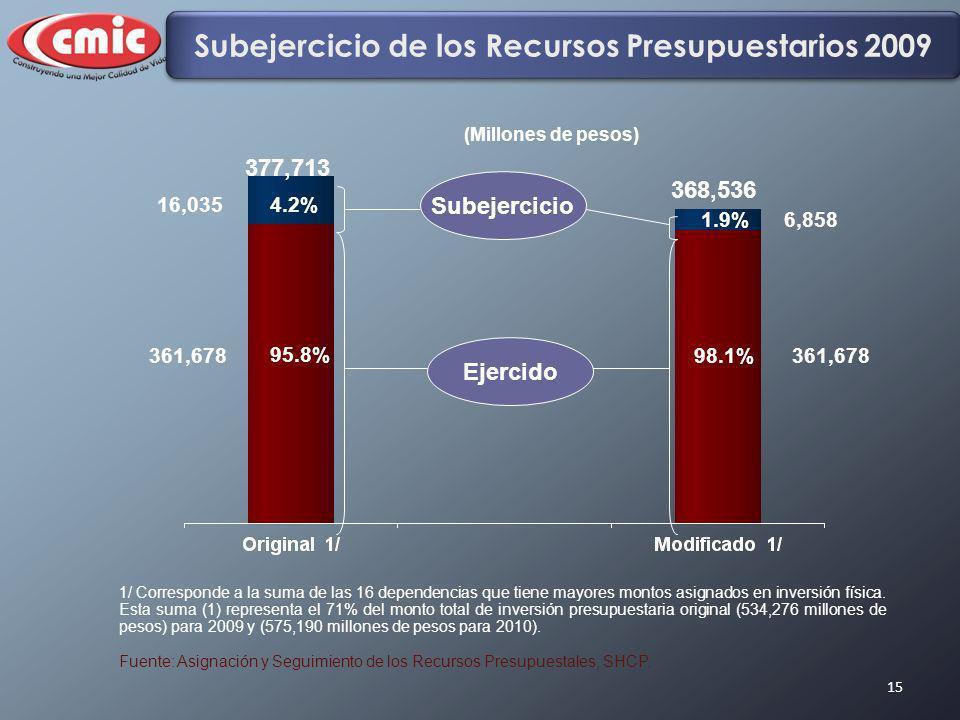 15 1/ Corresponde a la suma de las 16 dependencias que tiene mayores montos asignados en inversión física. Esta suma (1) representa el 71% del monto t