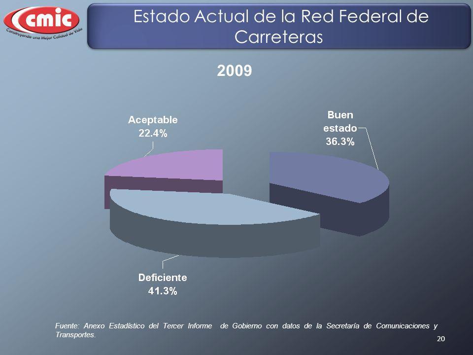 20 Fuente: Anexo Estadístico del Tercer Informe de Gobierno con datos de la Secretaría de Comunicaciones y Transportes. Estado Actual de la Red Federa