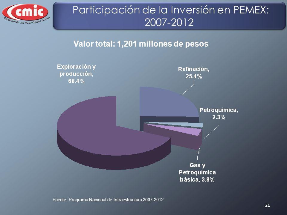21 Fuente: Programa Nacional de Infraestructura 2007-2012. Participación de la Inversión en PEMEX: 2007-2012 Valor total: 1,201 millones de pesos