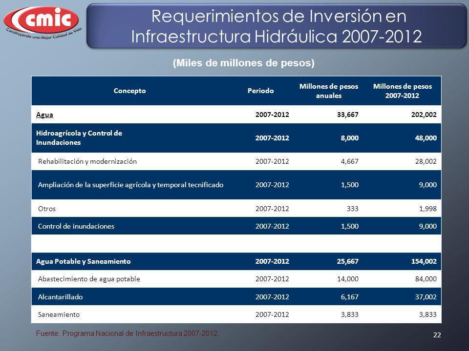 22 Fuente: Programa Nacional de Infraestructura 2007-2012. (Miles de millones de pesos) ConceptoPeriodo Millones de pesos anuales Millones de pesos 20