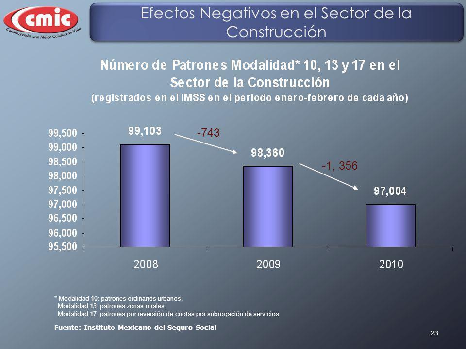 23 Fuente: Instituto Mexicano del Seguro Social Efectos Negativos en el Sector de la Construcción -743 -1, 356 * Modalidad 10: patrones ordinarios urb