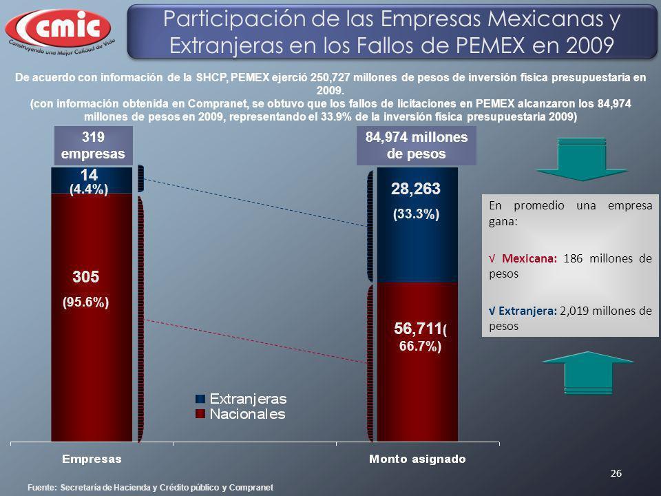 26 14 (4.4%) 305 (95.6%) 28,263 (33.3%) 56,711 ( 66.7%) En promedio una empresa gana: Mexicana: 186 millones de pesos Extranjera: 2,019 millones de pe